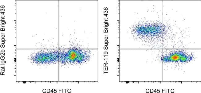 TER-119 Antibody in Flow Cytometry (Flow)