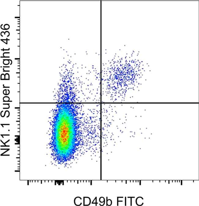 NK1.1 Antibody in Flow Cytometry (Flow)