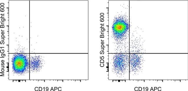 CD5 Antibody in Flow Cytometry (Flow)