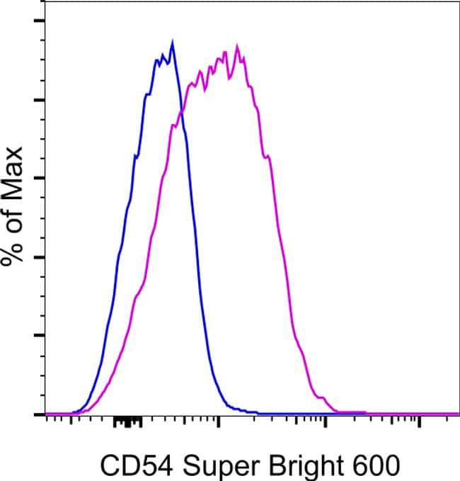 CD54 (ICAM-1) Antibody in Flow Cytometry (Flow)
