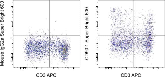 CD90.1 (Thy-1.1) Antibody in Flow Cytometry (Flow)