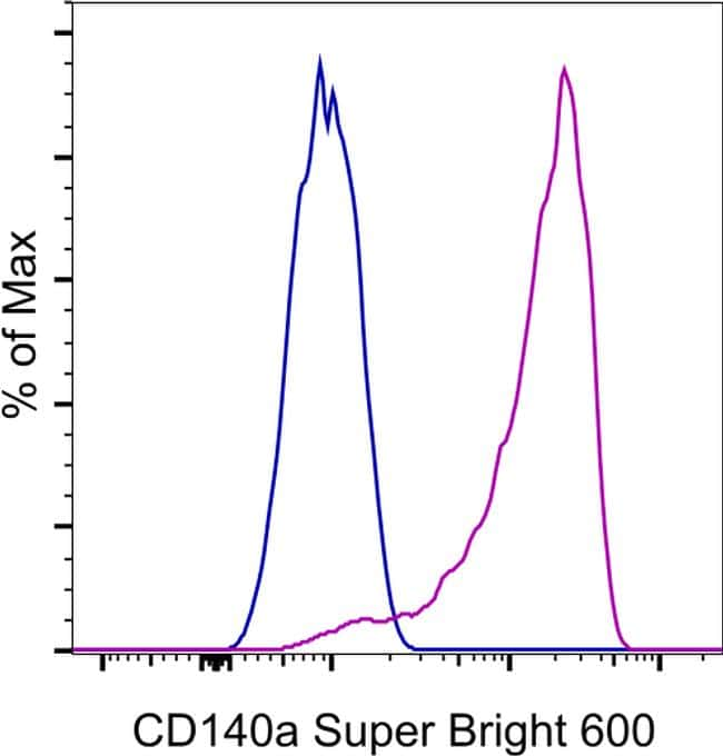 CD140a (PDGFRA) Antibody in Flow Cytometry (Flow)