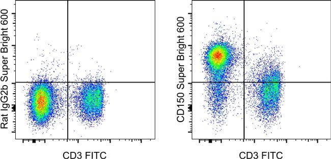 Rat IgG2b kappa Isotype Control in Flow Cytometry (Flow)