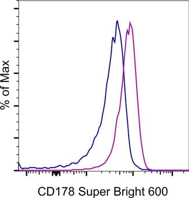 CD178 (Fas Ligand) Antibody in Flow Cytometry (Flow)