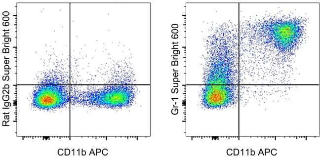 Ly-6G/Ly-6C Antibody in Flow Cytometry (Flow)