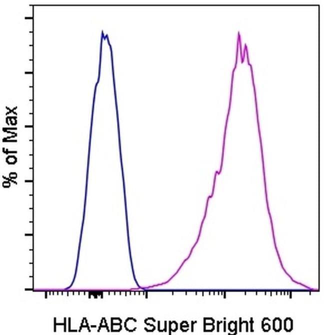 HLA-ABC Antibody in Flow Cytometry (Flow)