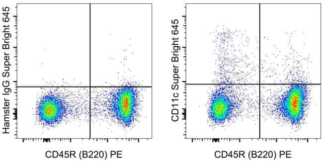 CD11c Antibody in Flow Cytometry (Flow)