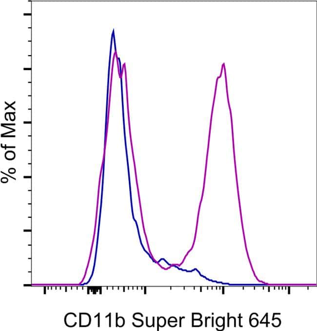 CD11b Antibody in Flow Cytometry (Flow)