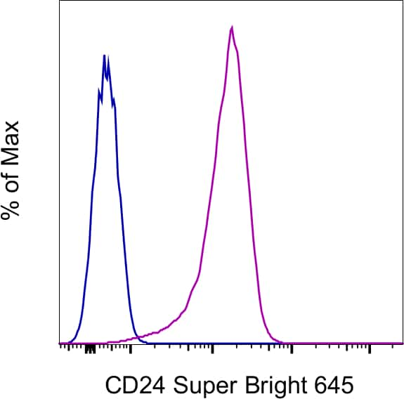 CD24 Antibody in Flow Cytometry (Flow)