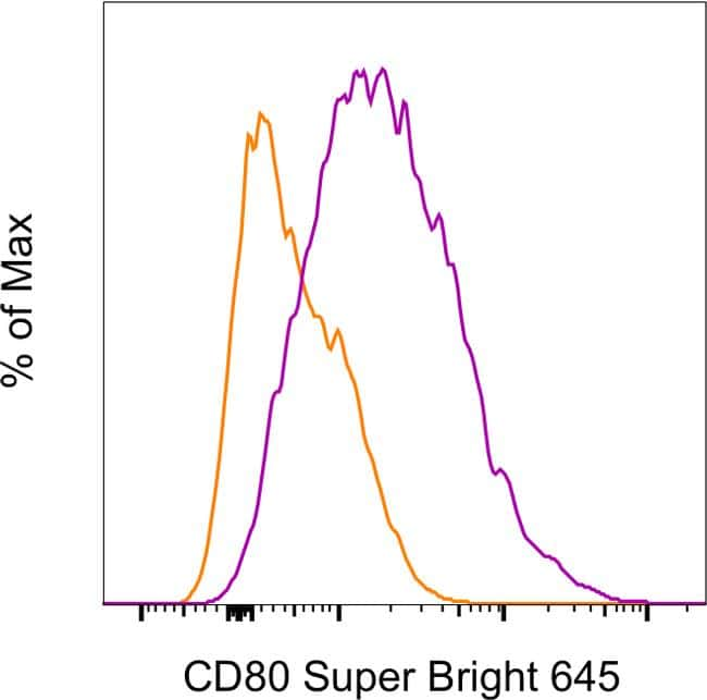 CD80 (B7-1) Antibody in Flow Cytometry (Flow)