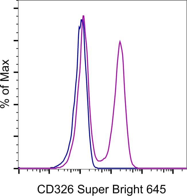 CD326 (EpCAM) Antibody in Flow Cytometry (Flow)