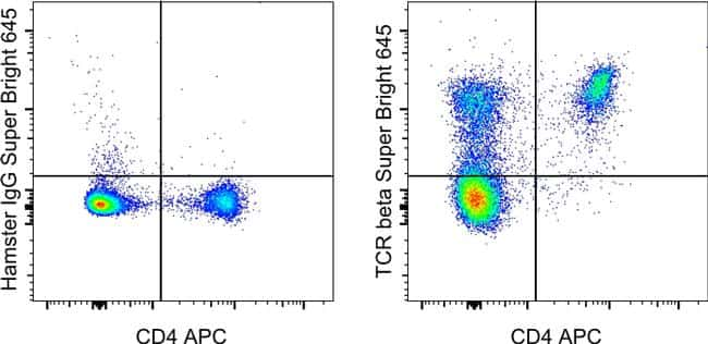 TCR beta Antibody in Flow Cytometry (Flow)