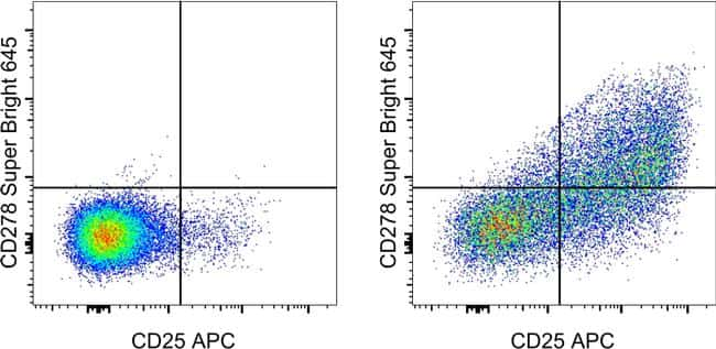 CD278 (ICOS) Antibody in Flow Cytometry (Flow)