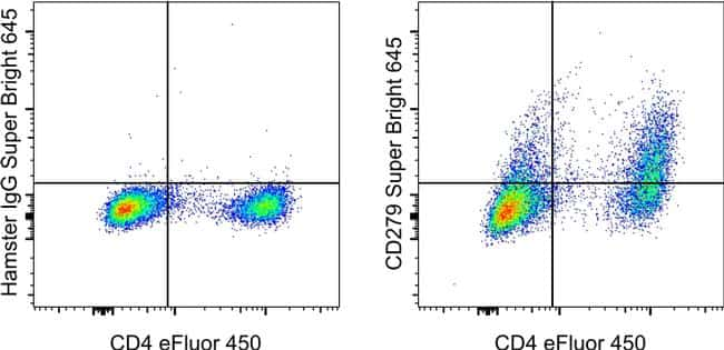 CD279 (PD-1) Antibody in Flow Cytometry (Flow)