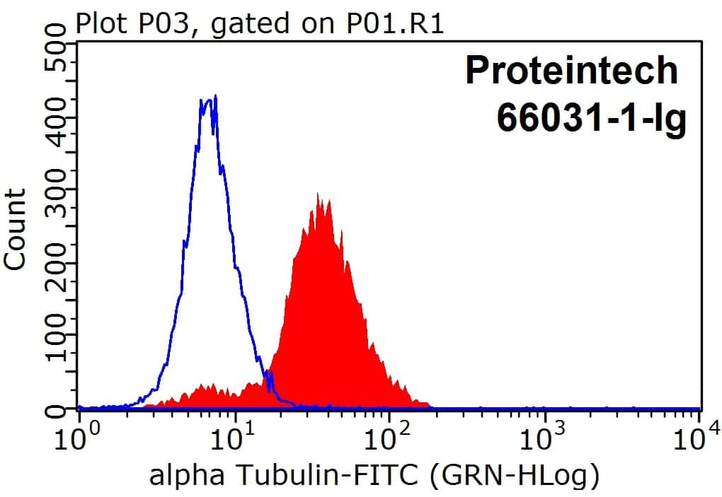 alpha Tubulin Antibody in Flow Cytometry (Flow)