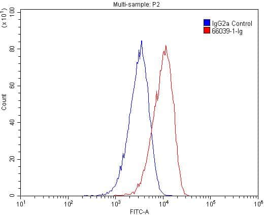 CPT1A Antibody in Flow Cytometry (Flow)