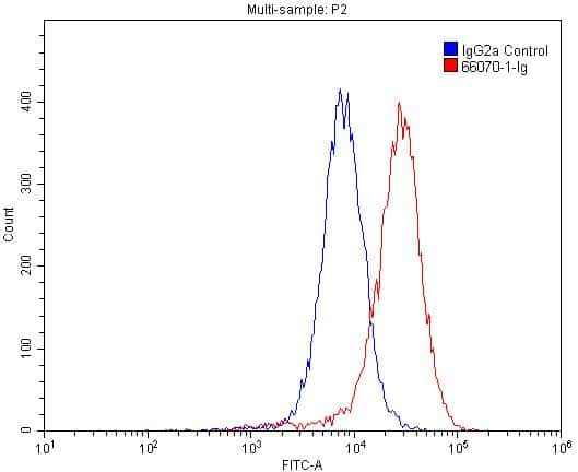 Integrin alpha-3 Antibody in Flow Cytometry (Flow)
