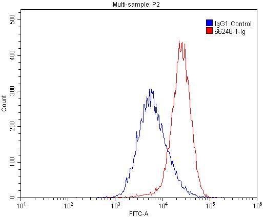 PD-L1/CD274 Antibody in Flow Cytometry (Flow)