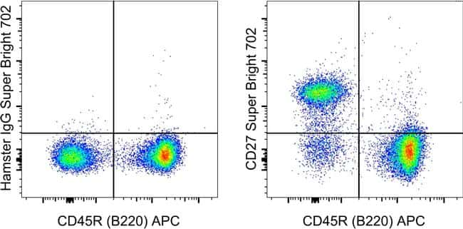CD27 Antibody in Flow Cytometry (Flow)