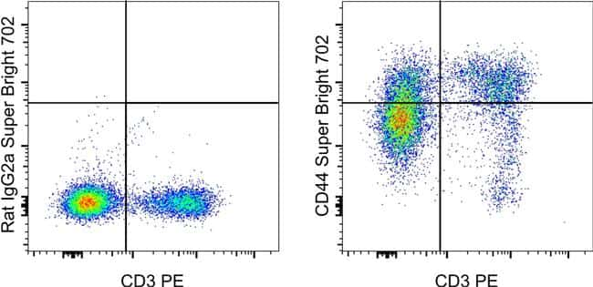 CD44 Antibody in Flow Cytometry (Flow)