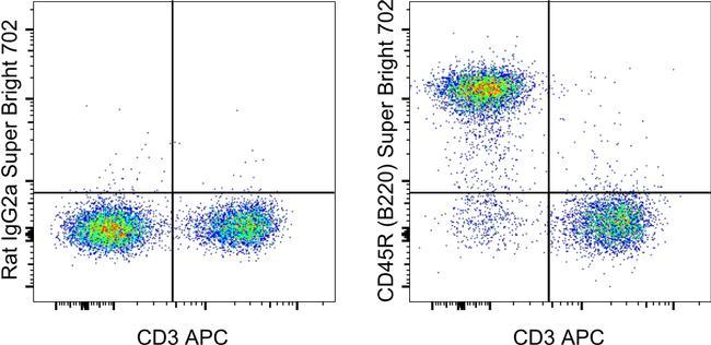 CD45R (B220) Antibody in Flow Cytometry (Flow)
