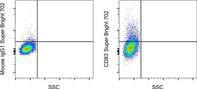 CD83 Antibody in Flow Cytometry (Flow)