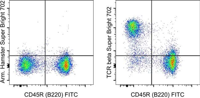 Armenian Hamster IgG Isotype Control in Flow Cytometry (Flow)