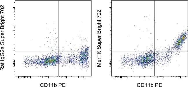 MERTK Antibody in Flow Cytometry (Flow)
