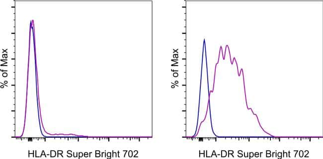 HLA-DR Antibody in Flow Cytometry (Flow)