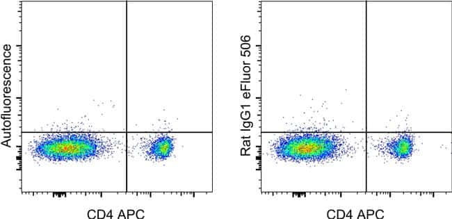 Rat IgG1 kappa Isotype Control in Flow Cytometry (Flow)