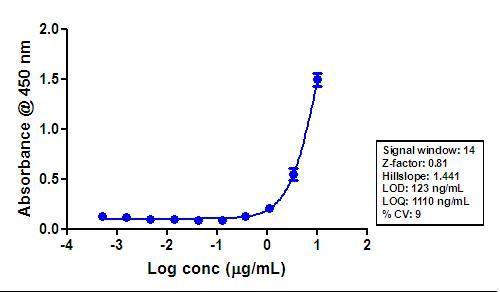 STAT3 Antibody in ELISA (ELISA)