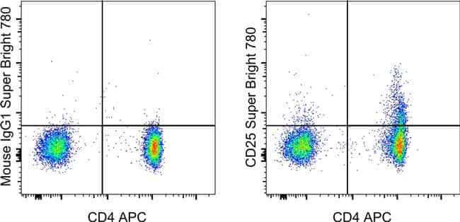CD25 Antibody in Flow Cytometry (Flow)