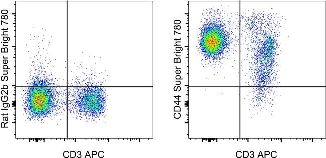 CD44 Antibody in Flow Cytometry (Flow)