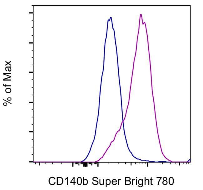 CD140b (PDGFRB) Antibody in Flow Cytometry (Flow)
