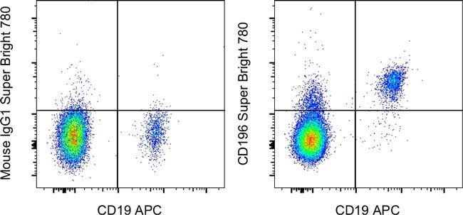CD196 (CCR6) Antibody in Flow Cytometry (Flow)
