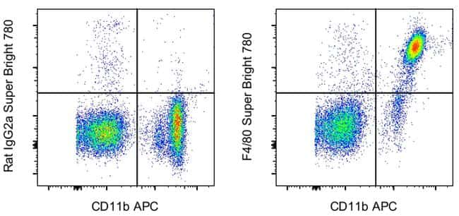 F4/80 Antibody in Flow Cytometry (Flow)