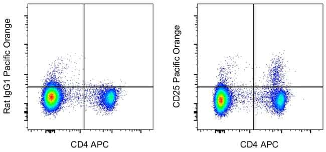 CD25 Antibody in Flow Cytometry (Flow)