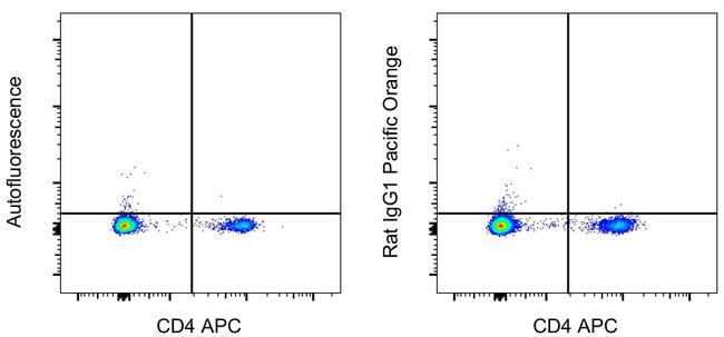 Rat IgG1 kappa Isotype Control in Flow Cytometry (Flow)