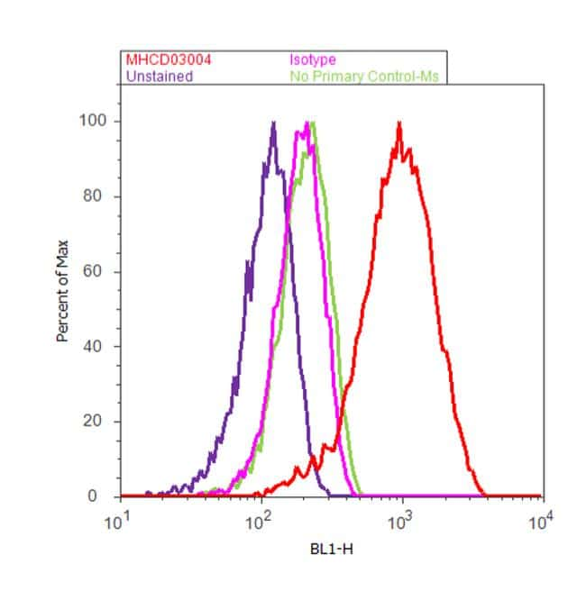 Mouse IgG (H+L) Cross-Adsorbed Secondary Antibody in Flow Cytometry (Flow)