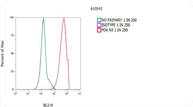 Rabbit IgG (H+L) Secondary Antibody in Flow Cytometry (Flow)