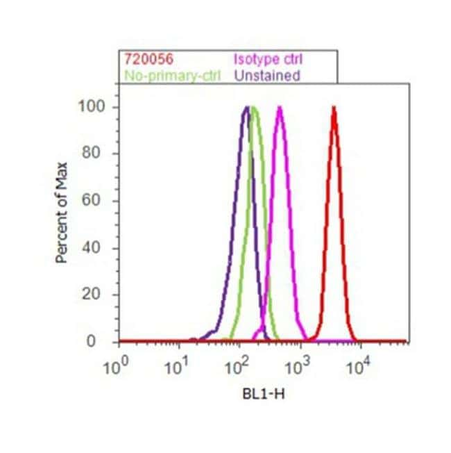 Rabbit IgG (H+L) Secondary Antibody in Flow Cytometry (Flow)