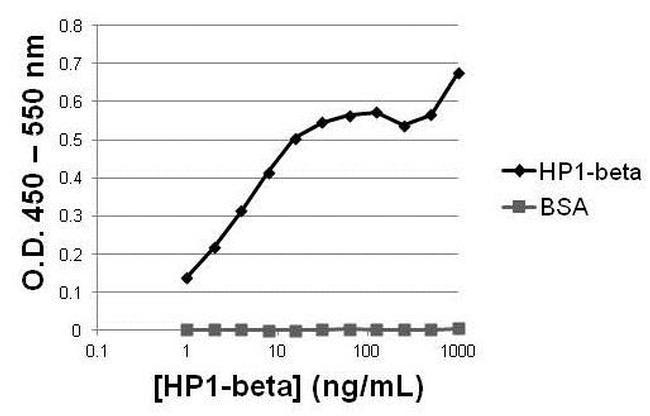 Mouse IgG (H+L) Secondary Antibody in ELISA (ELISA)