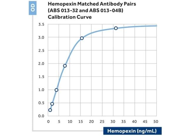 Hemopexin Antibody in ELISA (ELISA)