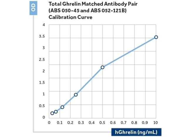 Ghrelin Antibody in ELISA (ELISA)