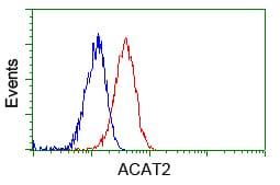 ACAT2 Antibody in Flow Cytometry (Flow)