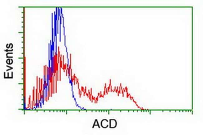ACD Antibody in Flow Cytometry (Flow)