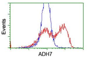 ADH7 Antibody in Flow Cytometry (Flow)