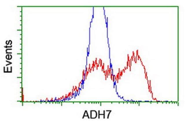 ADH7 Antibody in Flow Cytometry (Flow)