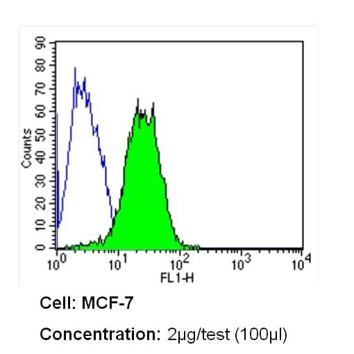 INSR alpha Antibody in Flow Cytometry (Flow)