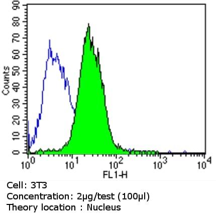 p27 Kip1 Antibody in Flow Cytometry (Flow)
